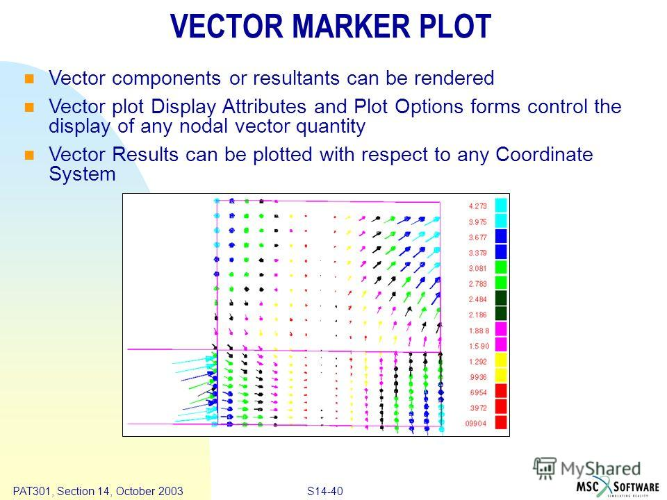 Copyright ® 2000 MSC.Software Results S14-40 PAT301, Section 14, October 2003 VECTOR MARKER PLOT Vector components or resultants can be rendered Vector plot Display Attributes and Plot Options forms control the display of any nodal vector quantity Ve