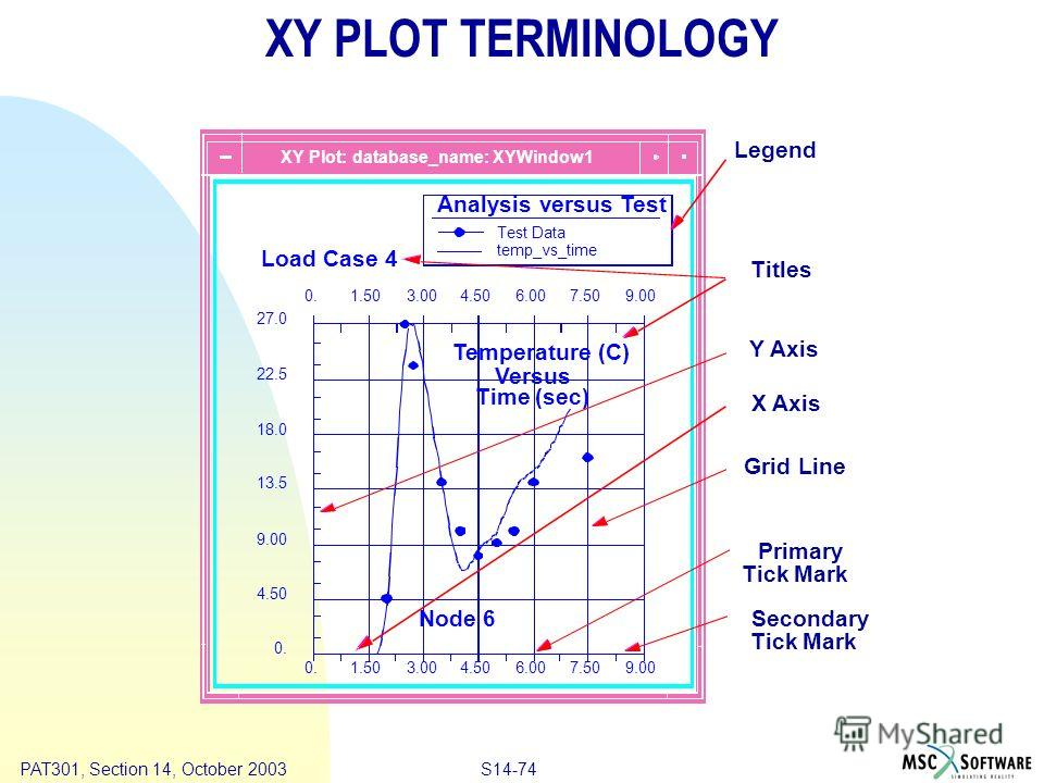 Copyright ® 2000 MSC.Software Results S14-74 PAT301, Section 14, October 2003 XY PLOT TERMINOLOGY Titles Y Axis X Axis Grid Line Primary Tick Mark Secondary Tick Mark Legend