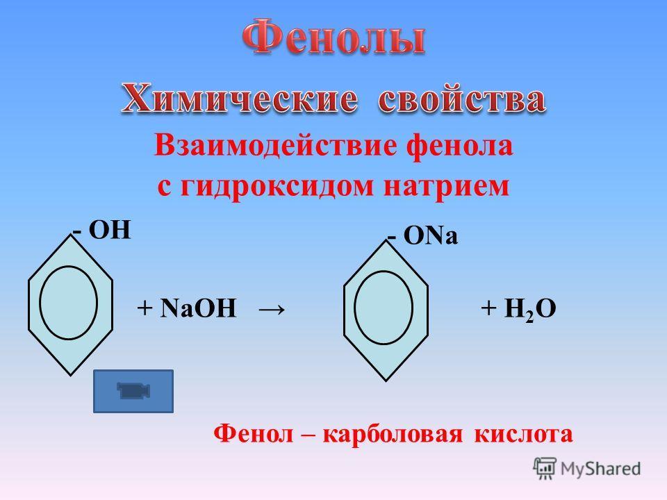 Взаимодействие фенола с гидроксидом натрием - ОН + NaOH - ОNa + H 2 O Фенол – карболовая кислота
