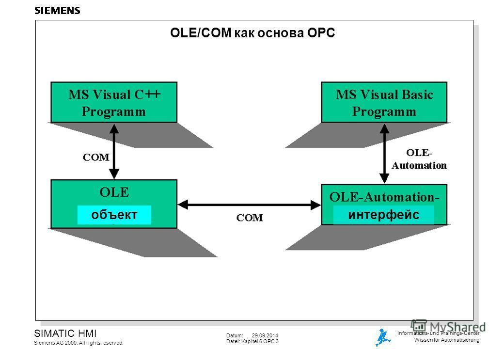 Datum: 29.09.2014 Datei: Kapitel 6 OPC 3 SIMATIC HMI Siemens AG 2000. All rights reserved. Informations- und Trainings-Center Wissen für Automatisierung OLE/COM как основа OPC объектинтерфейс