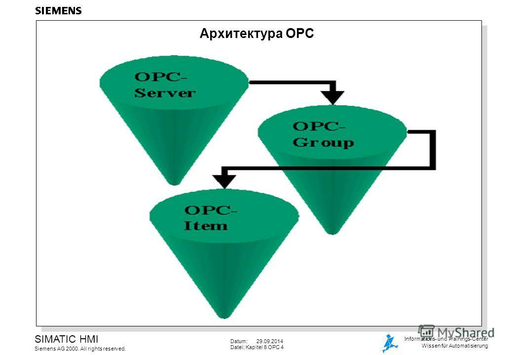 Datum: 29.09.2014 Datei: Kapitel 6 OPC 4 SIMATIC HMI Siemens AG 2000. All rights reserved. Informations- und Trainings-Center Wissen für Automatisierung Архитектура OPC
