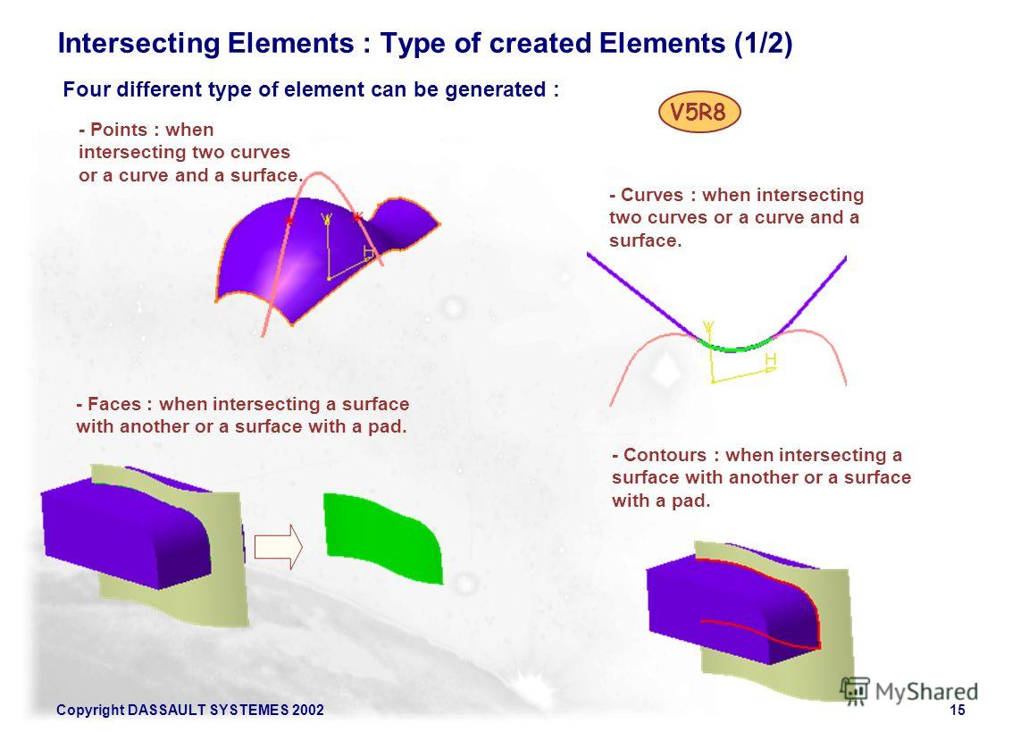 Copyright DASSAULT SYSTEMES 200215 Intersecting Elements : Type of created Elements (1/2) Four different type of element can be generated : V5R8 - Points : when intersecting two curves or a curve and a surface. - Curves : when intersecting two curves