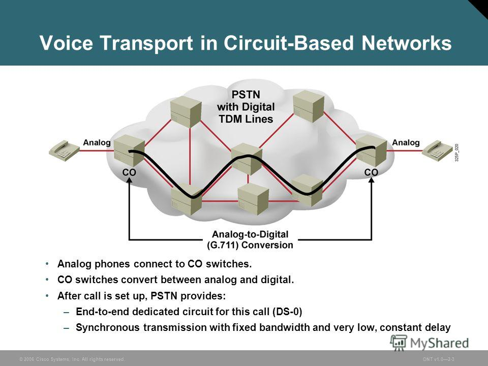 © 2006 Cisco Systems, Inc. All rights reserved.ONT v1.02-3 Voice Transport in Circuit-Based Networks Analog phones connect to CO switches. CO switches convert between analog and digital. After call is set up, PSTN provides: –End-to-end dedicated circ