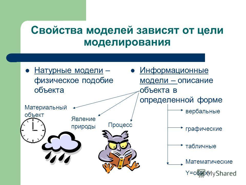 Свойства моделей зависят от цели моделирования Натурные модели – физическое подобие объекта Информационные модели – описание объекта в определенной форме Материальный объект Явление природы Процесс вербальные графические табличные Математические Y=co