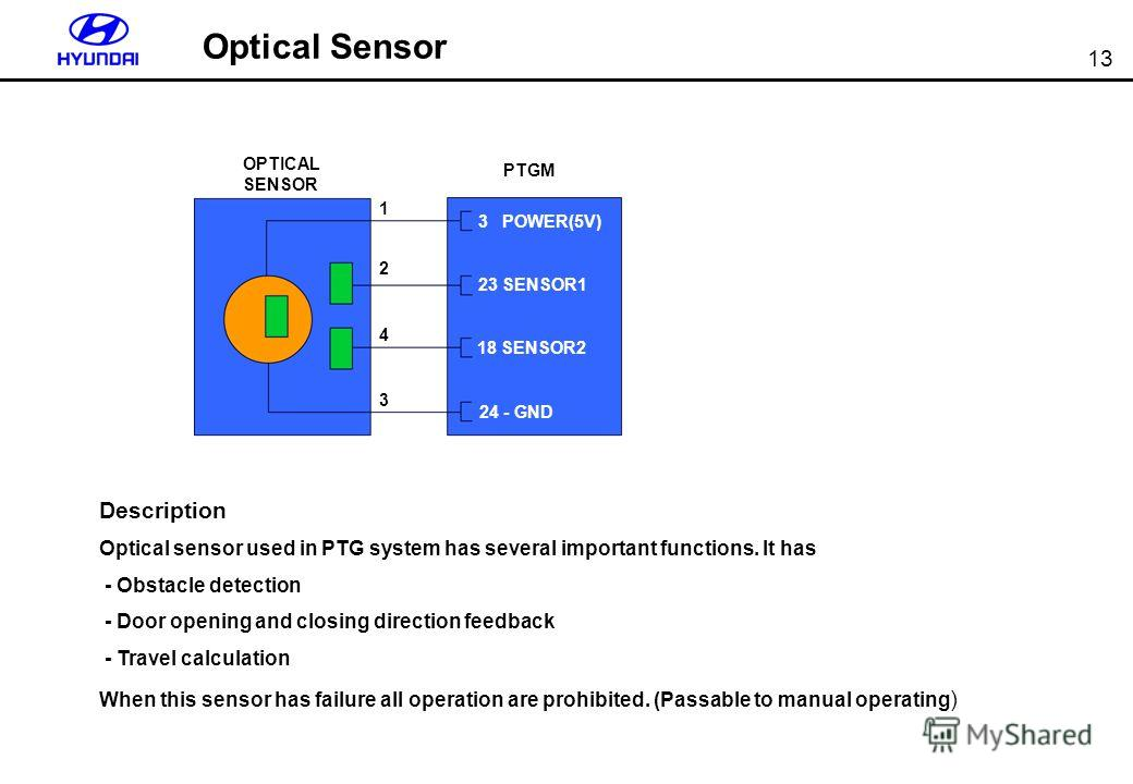 13 Description Optical sensor used in PTG system has several important functions. It has - Obstacle detection - Door opening and closing direction feedback - Travel calculation When this sensor has failure all operation are prohibited. (Passable to m
