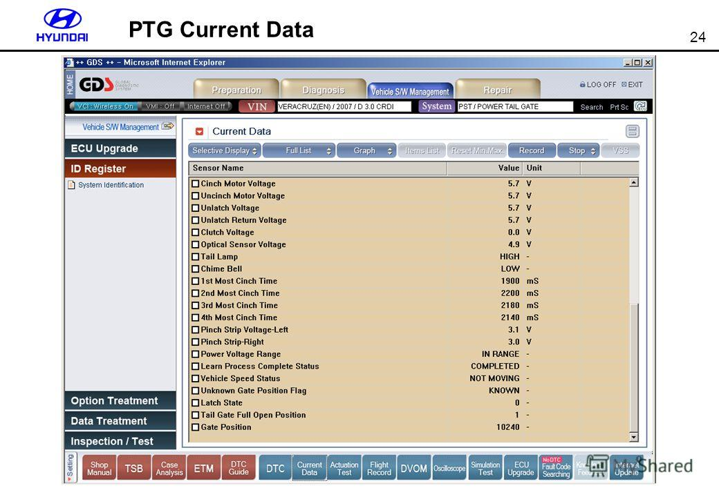 24 PTG Current Data