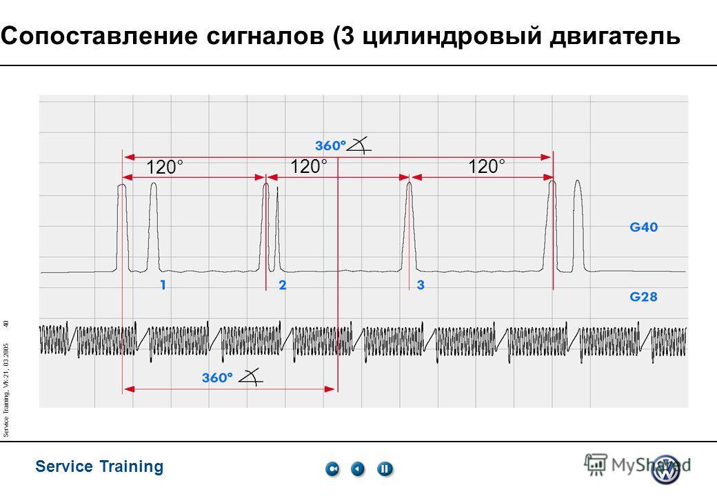 Service Training 40 Service Training, VK-21, 03.2005 Сопоставление сигналов (3 цилиндровый двигатель 120°