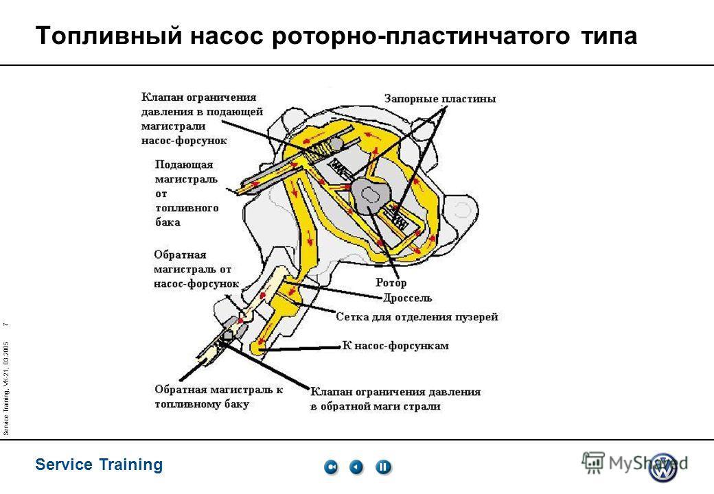 Service Training 7 Service Training, VK-21, 03.2005 Топливный насос роторно-пластинчатого типа