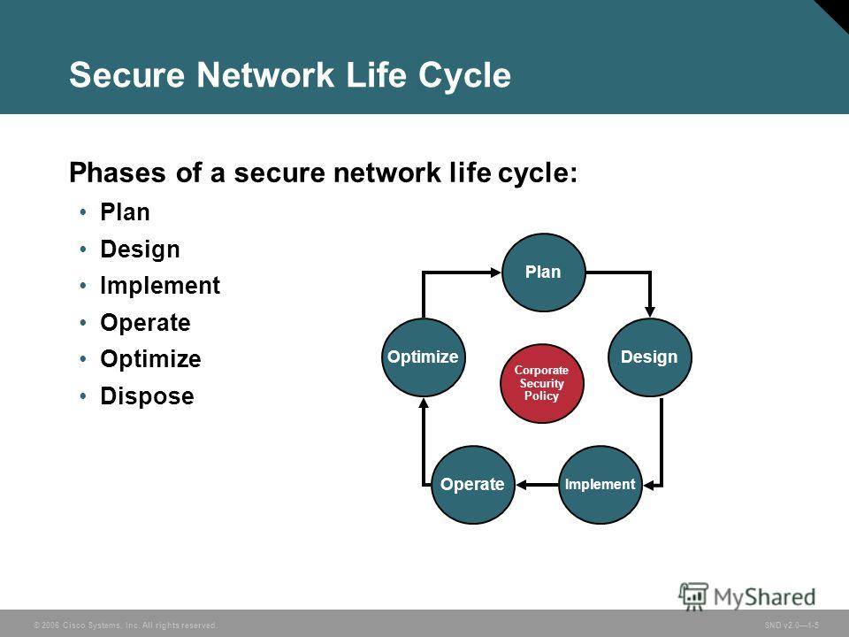 © 2006 Cisco Systems, Inc. All rights reserved. SND v2.01-5 Phases of a secure network life cycle: Plan Design Implement Operate Optimize Dispose Secure Network Life Cycle Corporate Security Policy Plan Design Implement Operate Optimize