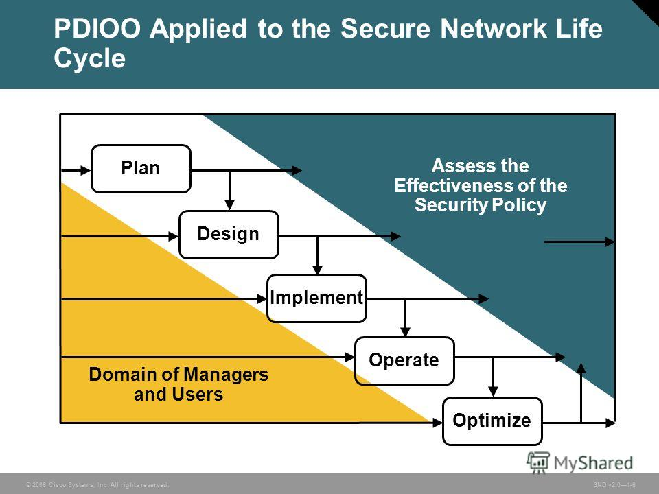 © 2006 Cisco Systems, Inc. All rights reserved. SND v2.01-6 PDIOO Applied to the Secure Network Life Cycle Plan Design Implement Operate Optimize Assess the Effectiveness of the Security Policy Domain of Managers and Users