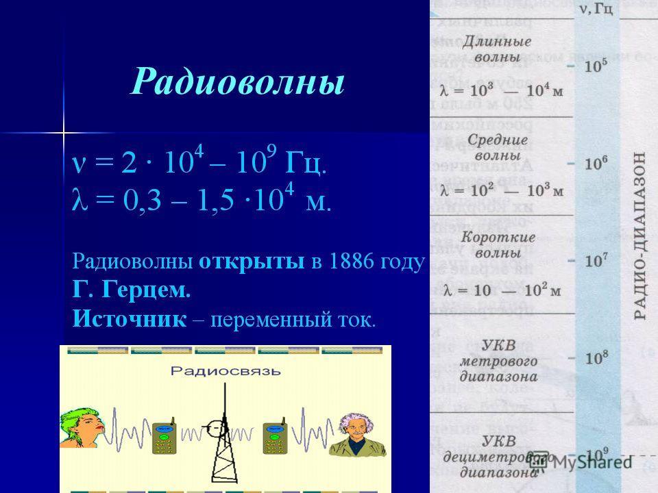 6 Радиоволны