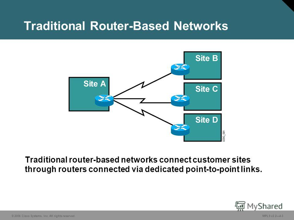 © 2006 Cisco Systems, Inc. All rights reserved. MPLS v2.24-3 Traditional Router-Based Networks Traditional router-based networks connect customer sites through routers connected via dedicated point-to-point links.