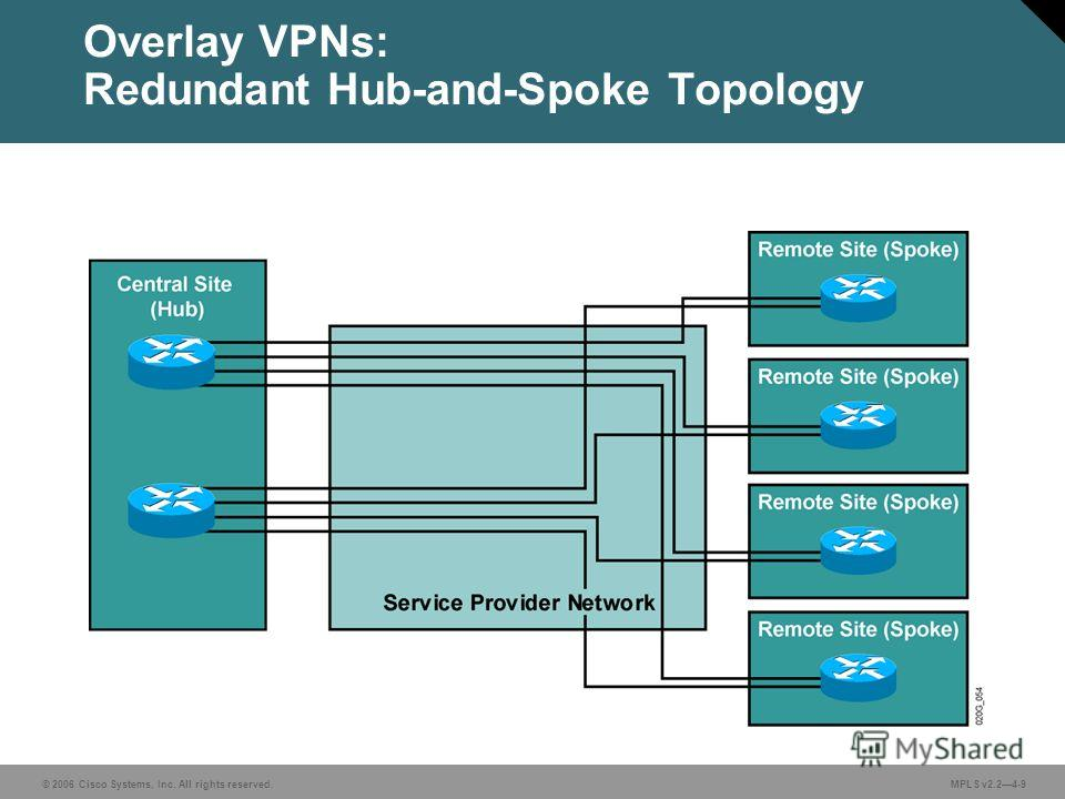 © 2006 Cisco Systems, Inc. All rights reserved. MPLS v2.24-9 Overlay VPNs: Redundant Hub-and-Spoke Topology