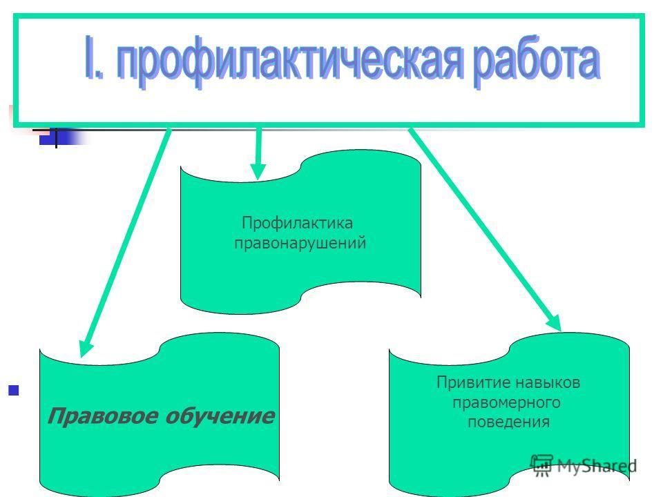 Правовое обучение Профилактика правонарушений Привитие навыков правомерного поведения