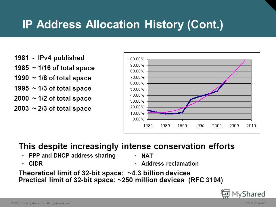 © 2006 Cisco Systems, Inc. All rights reserved.IP6FD v2.01-3 IP Address Allocation History (Cont.) 1981 - IPv4 published 1985 ~ 1/16 of total space 1990 ~ 1/8 of total space 1995 ~ 1/3 of total space 2000 ~ 1/2 of total space 2003 ~ 2/3 of total spac