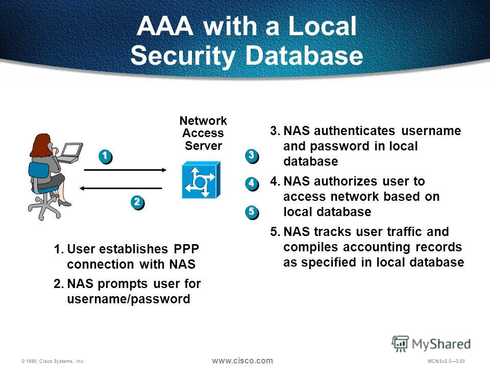 © 1999, Cisco Systems, Inc. www.cisco.com MCNSv2.03-20 AAA with a Local Security Database 1. User establishes PPP connection with NAS 3. NAS authenticates username and password in local database 5. NAS tracks user traffic and compiles accounting reco