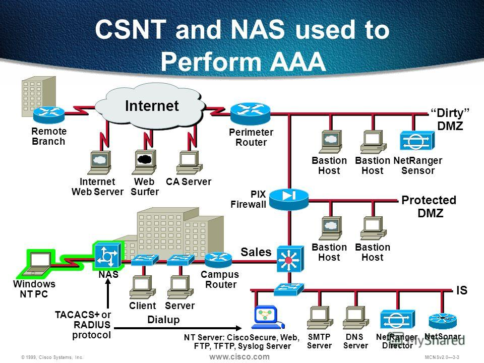 © 1999, Cisco Systems, Inc. www.cisco.com MCNSv2.03-3 CA Server PIX Firewall Web Surfer Remote Branch Internet Web Server Protected DMZ Dirty DMZ NetRanger Sensor Dialup NAS ClientServer Campus Router Bastion Host SMTP Server DNS Server IS NetRanger