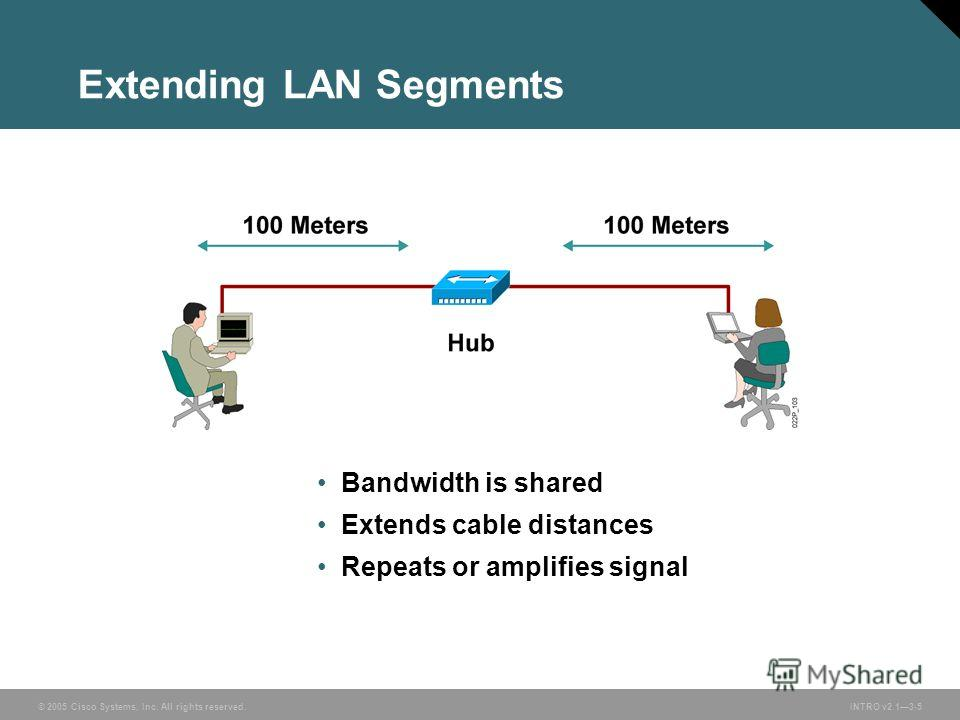 © 2005 Cisco Systems, Inc. All rights reserved.INTRO v2.13-5 Extending LAN Segments Bandwidth is shared Extends cable distances Repeats or amplifies signal