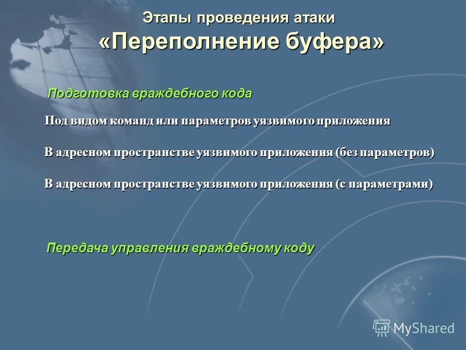 Последствия переполнения буфера Чтение ячеек памяти, не принадлежащих массиву Модификация ячеек памяти Системные данные (адрес возврата и т. д.) Системные данные (адрес возврата и т. д.) Другие переменные Другие переменные Исполняемый код Исполняемый