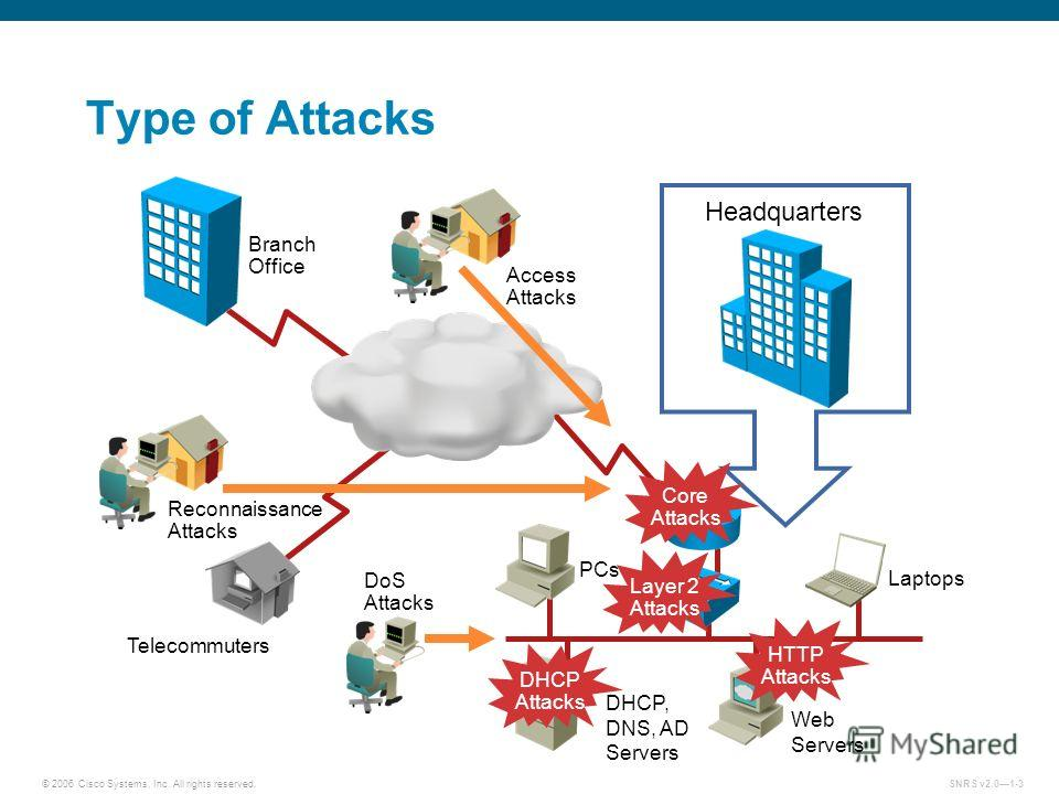 © 2006 Cisco Systems, Inc. All rights reserved.SNRS v2.01-3 Headquarters Type of Attacks PCs Laptops Branch Office Telecommuters Web Servers DHCP, DNS, AD Servers Access Attacks Reconnaissance Attacks DoS Attacks DHCP Attacks HTTP Attacks Core Attack