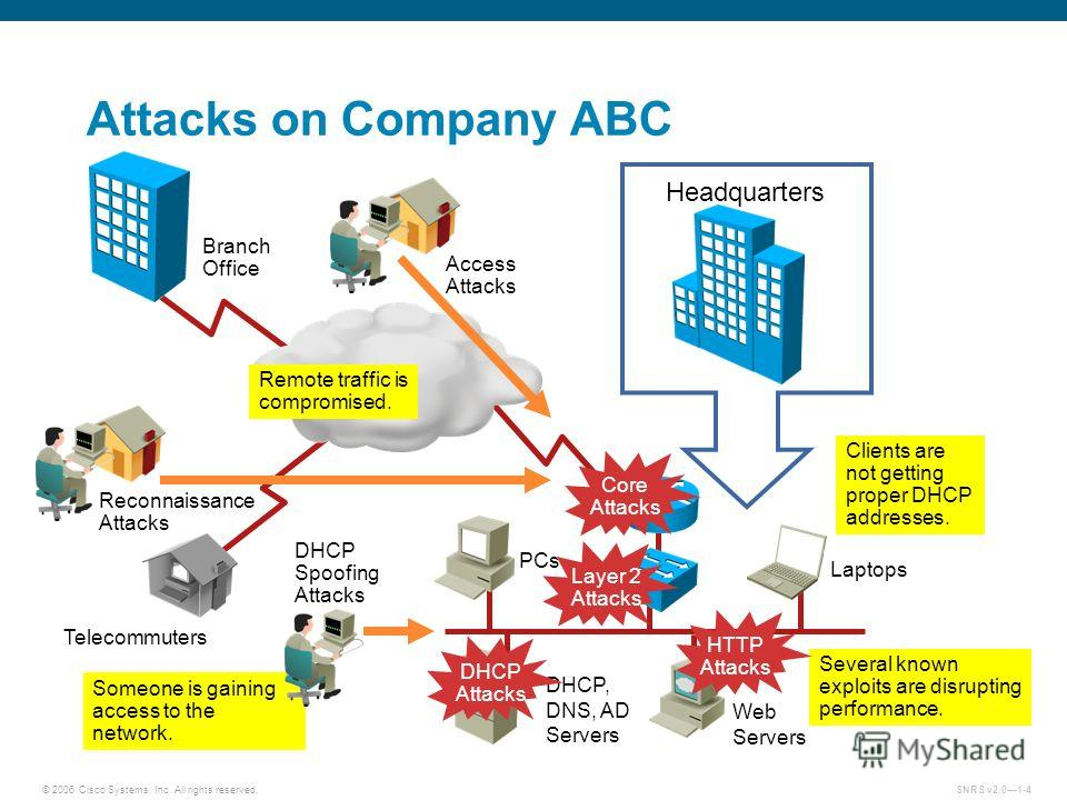 © 2006 Cisco Systems, Inc. All rights reserved.SNRS v2.01-4 Headquarters Someone is gaining access to the network. Attacks on Company ABC PCs Laptops Telecommuters Web Servers DHCP, DNS, AD Servers Access Attacks DHCP Spoofing Attacks Clients are not