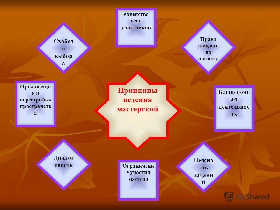 Ситуация тупика Старое знание Новое знание Инсайт (озарение) Технология создания кульминации мастерской – разрыва