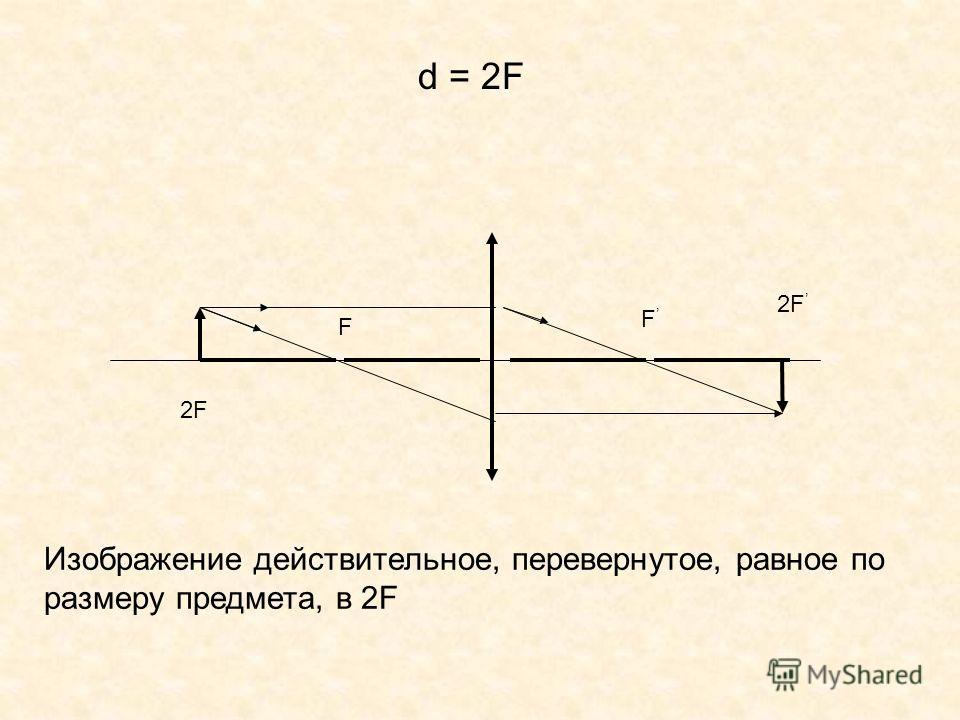 F F d = 2F 2F Изображение действительное, перевернутое, равное по размеру предмета, в 2F