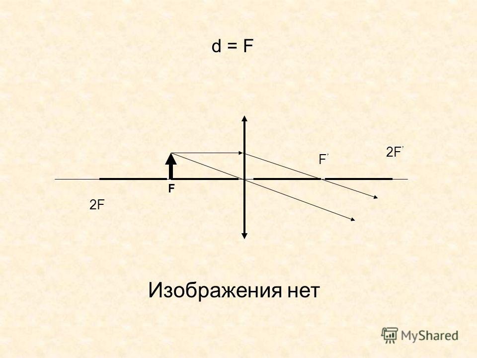 F F d = Fd = F 2F Изображения нет