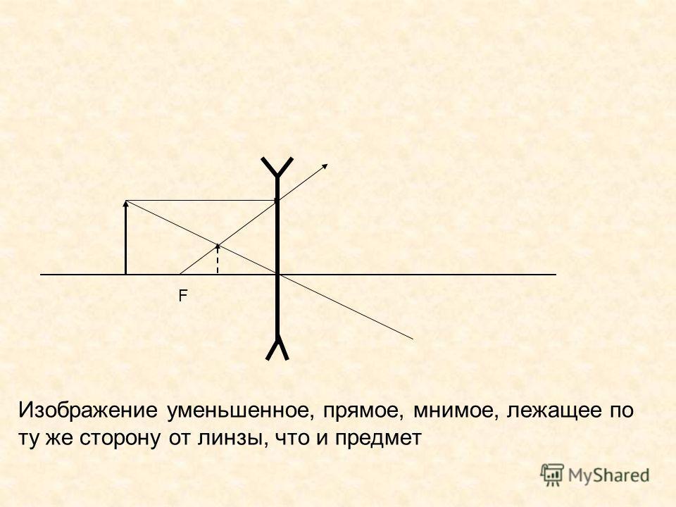 Изображение уменьшенное, прямое, мнимое, лежащее по ту же сторону от линзы, что и предмет F
