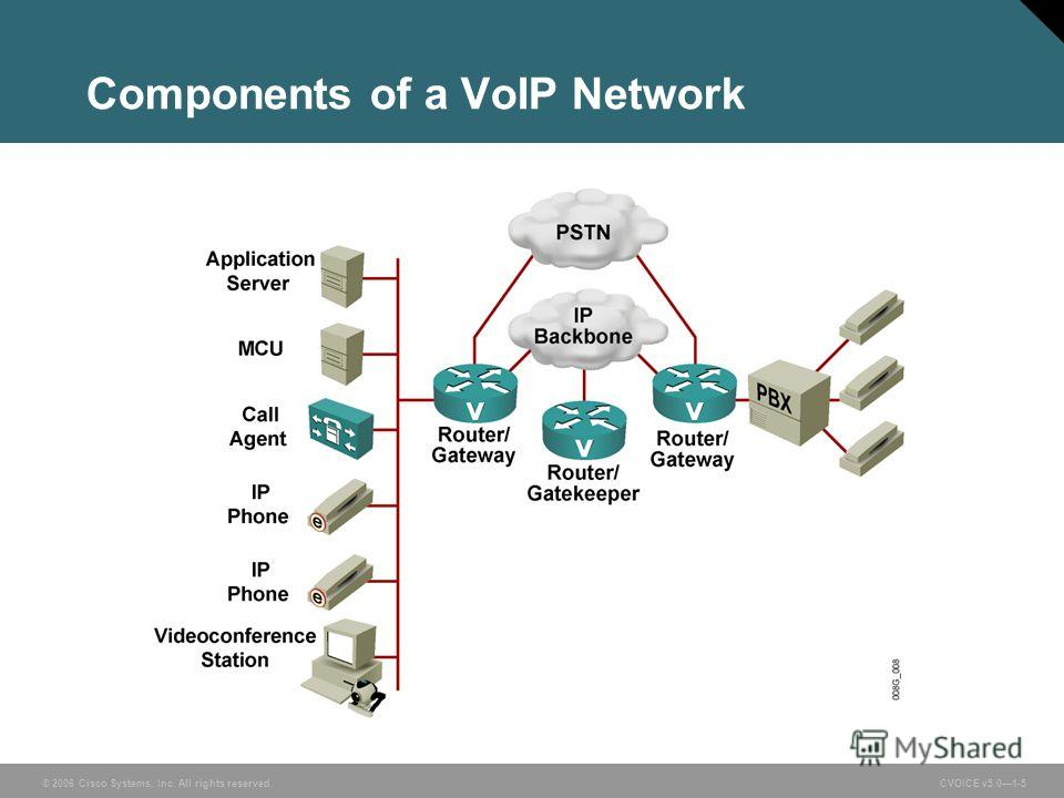 © 2006 Cisco Systems, Inc. All rights reserved. CVOICE v5.01-5 Components of a VoIP Network