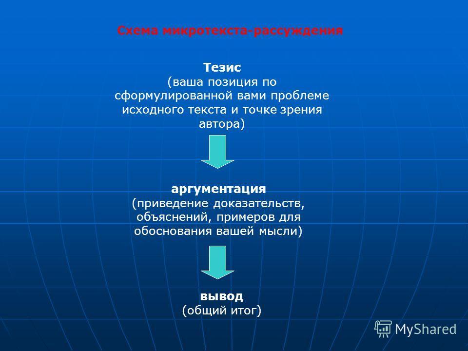 вывод (общий итог) Схема микротекста-рассуждения Тезис (ваша позиция по сформулированной вами проблеме исходного текста и точке зрения автора) аргументация (приведение доказательств, объяснений, примеров для обоснования вашей мысли)