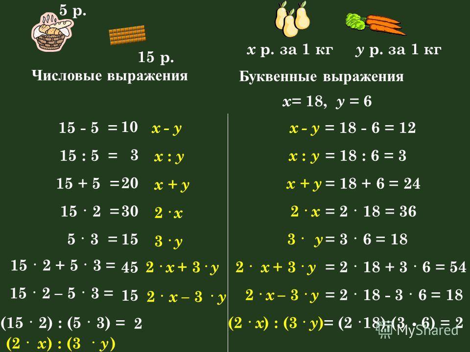 15 - 5 = 10 x - yx = 18 - 6 = 12 15 : 5 = 3 x : y x : y = 18 : 6 = 3 15 + 5 = 20 x + y = 18 + 6 = 24 15 · 2 = 30 2 · x x = 2 · 18 = 36 5 · 3 = 15 3 · y y = 3 · 6 = 18 15 · 2 + 5 · 3 = 45 2 · x + 3 · y 2 · x + 3 · y = 2 · 18 + 3 · 6 = 54 15 · 2 – 5 ·