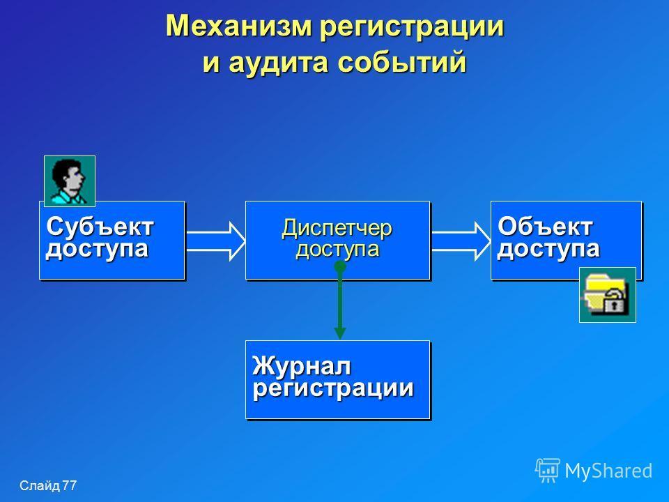 Слайд 77 Механизм регистрации и аудита событий Диспетчер доступа Субъект доступа Объект доступа Журнал регистрации
