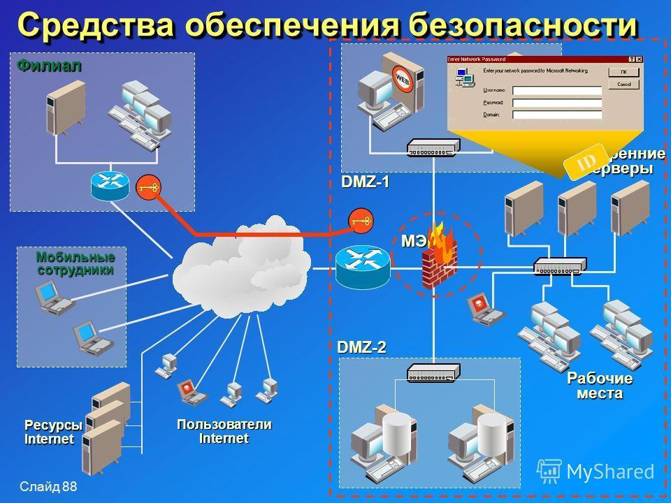 Слайд 88 Средства обеспечения безопасности Внутренние серверы Рабочие места DMZ-1 DMZ-2 Филиал Мобильные сотрудники РесурсыInternet Пользователи Internet МЭ ID
