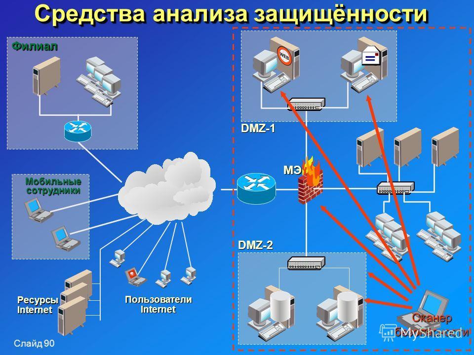 Слайд 90 Средства анализа защищённости DMZ-1 DMZ-2 Филиал Мобильные сотрудники РесурсыInternet Пользователи Internet МЭ Сканербезопасности