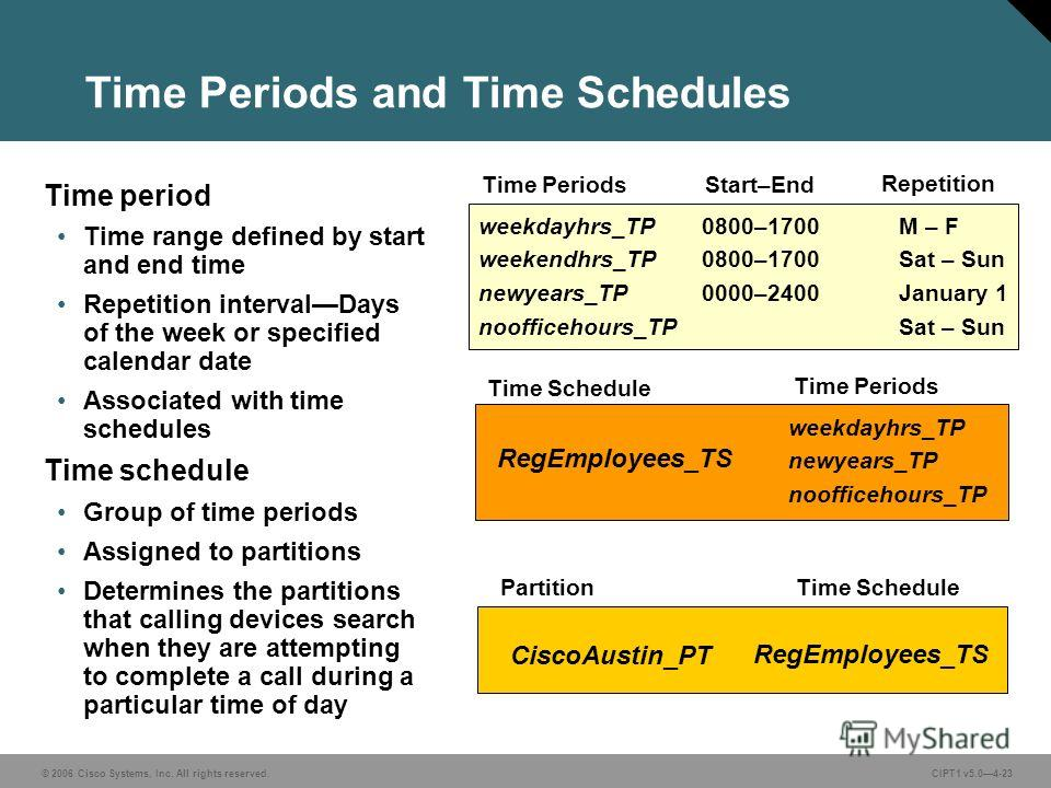 © 2006 Cisco Systems, Inc. All rights reserved. CIPT1 v5.04-23 Time Periods and Time Schedules Time period Time range defined by start and end time Repetition intervalDays of the week or specified calendar date Associated with time schedules Time sch