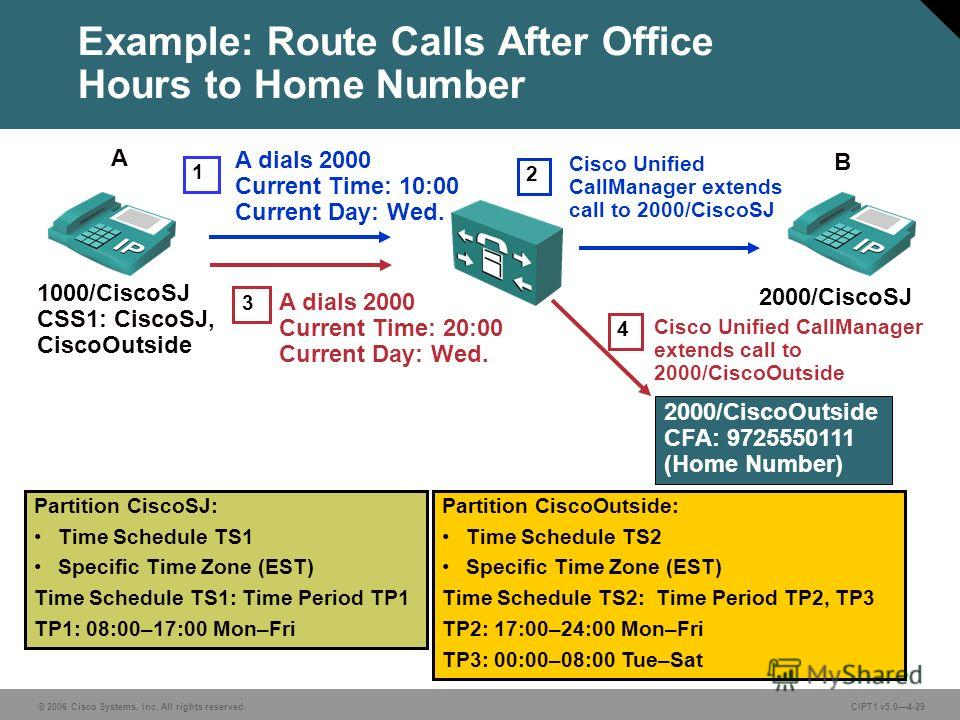 © 2006 Cisco Systems, Inc. All rights reserved. CIPT1 v5.04-29 Example: Route Calls After Office Hours to Home Number A dials 2000 Current Time: 20:00 Current Day: Wed. 1000/CiscoSJ CSS1: CiscoSJ, CiscoOutside 2000/CiscoSJ 2000/CiscoOutside CFA: 9725