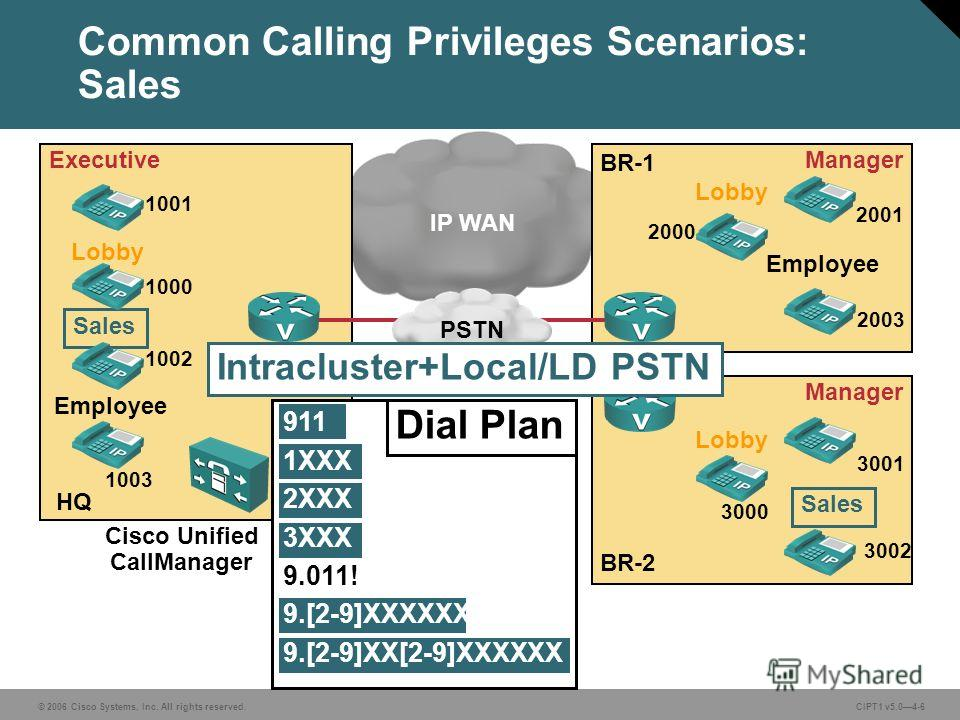 © 2006 Cisco Systems, Inc. All rights reserved. CIPT1 v5.04-6 Common Calling Privileges Scenarios: Sales Executive Lobby Sales Employee HQ BR-1 Manager Lobby Employee BR-2 Manager Lobby Sales 1001 1000 1002 1003 2001 2003 2000 3001 3002 3000 Cisco Un