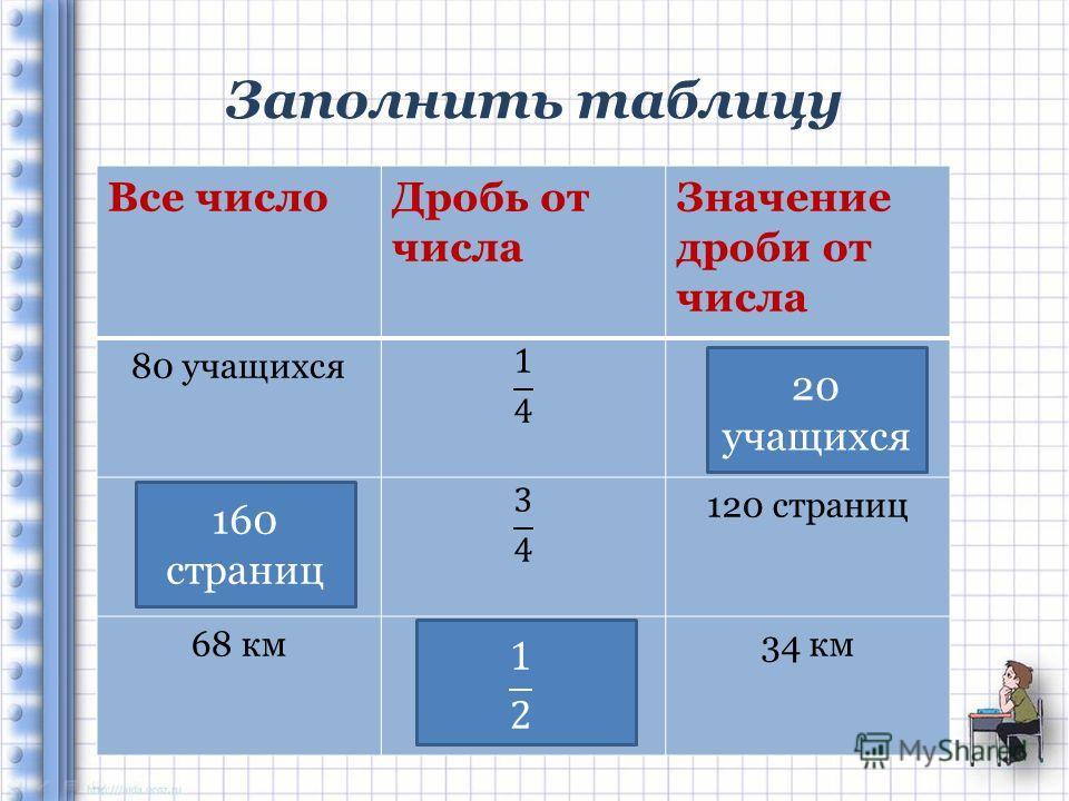 Заполнить таблицу Все число Дробь от числа Значение дроби от числа 80 учащихся? ? страниц 120 страниц 68 км?34 км 20 учащихся 160 страниц