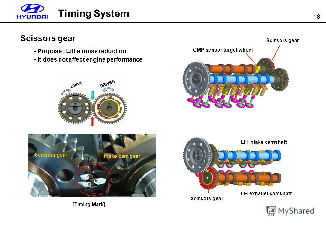 16 Timing System Scissors gear - Purpose : Little noise reduction - It does not affect engine performance [Timing Mark] Scissors gear Intake cam gear CMP sensor target wheel LH exhaust camshaft LH intake camshaft Scissors gear DRIVE DRIVEN