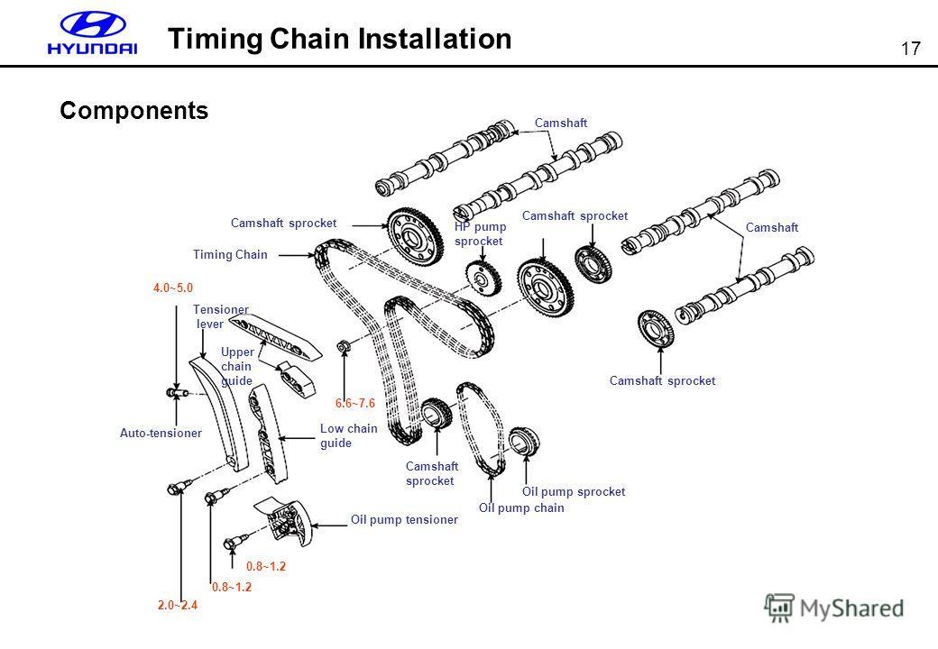 17 Timing Chain Installation Auto-tensioner 4.0~5.0 Camshaft sprocket Camshaft sprocket Oil pump sprocket Tensioner lever Low chain guide Upper chain guide Oil pump tensioner Oil pump chain Camshaft 2.0~2.4 0.8~1.2 6.6~7.6 HP pump sprocket Timing Cha