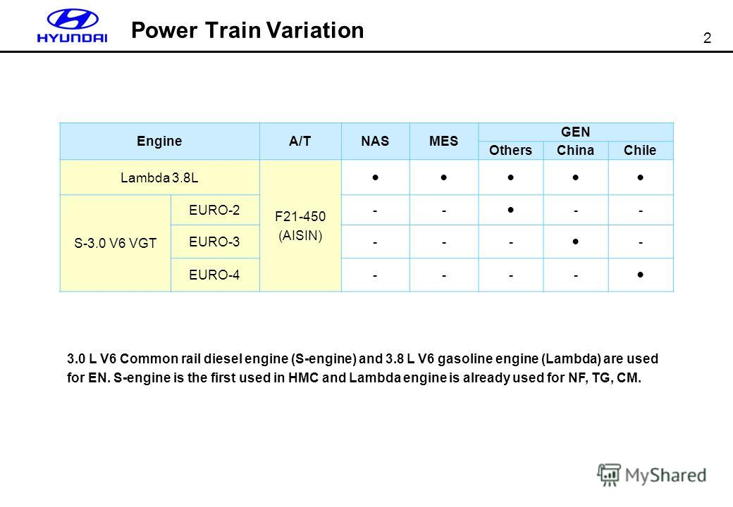 2 Power Train Variation EngineA/TNASMES GEN OthersChinaChile Lambda 3.8L F21-450 (AISIN) S-3.0 V6 VGT EURO-2-- -- EURO-3--- - EURO-4---- 3.0 L V6 Common rail diesel engine (S-engine) and 3.8 L V6 gasoline engine (Lambda) are used for EN. S-engine is