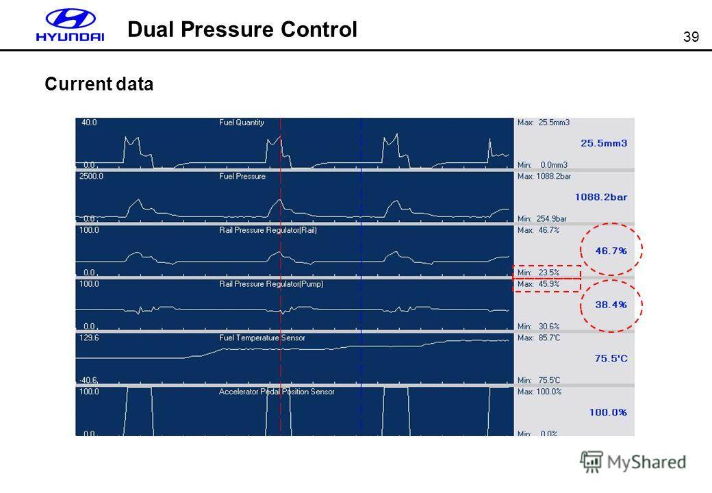 39 Dual Pressure Control Current data
