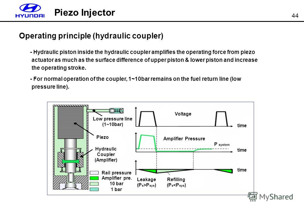 44 Piezo Injector Operating principle (hydraulic coupler) - Hydraulic piston inside the hydraulic coupler amplifies the operating force from piezo actuator as much as the surface difference of upper piston & lower piston and increase the operating st