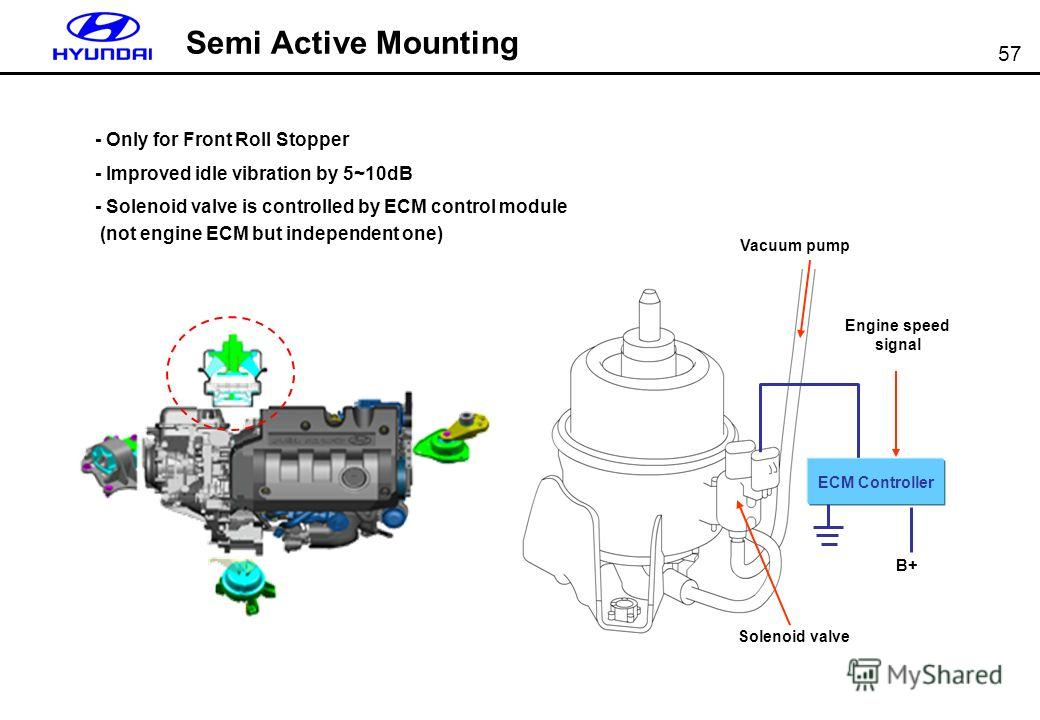 57 Semi Active Mounting - Only for Front Roll Stopper - Improved idle vibration by 5~10dB - Solenoid valve is controlled by ECM control module (not engine ECM but independent one) Solenoid valve Vacuum pump ECM Controller B+ Engine speed signal