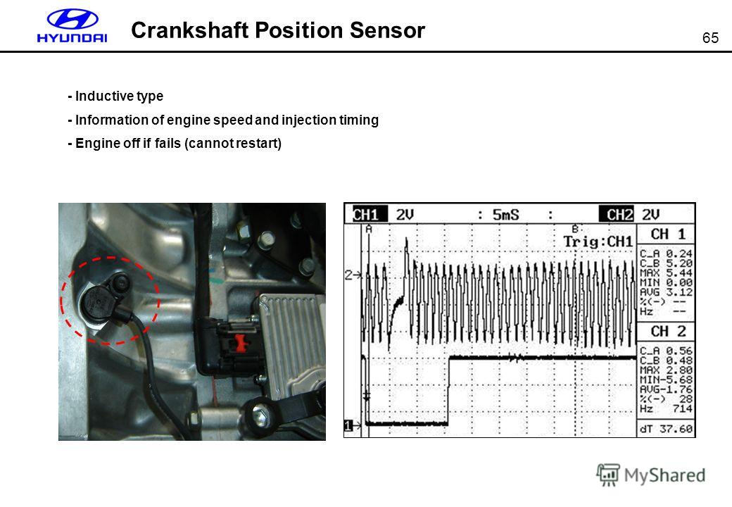 65 Crankshaft Position Sensor - Inductive type - Information of engine speed and injection timing - Engine off if fails (cannot restart)