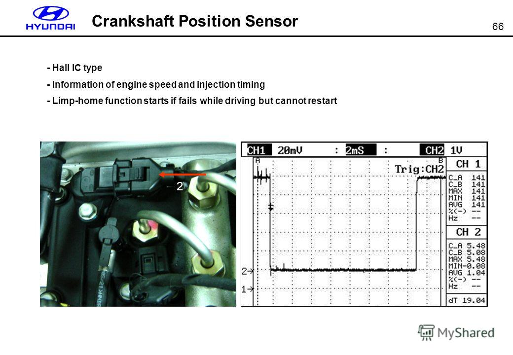 66 Crankshaft Position Sensor 2 - Hall IC type - Information of engine speed and injection timing - Limp-home function starts if fails while driving but cannot restart