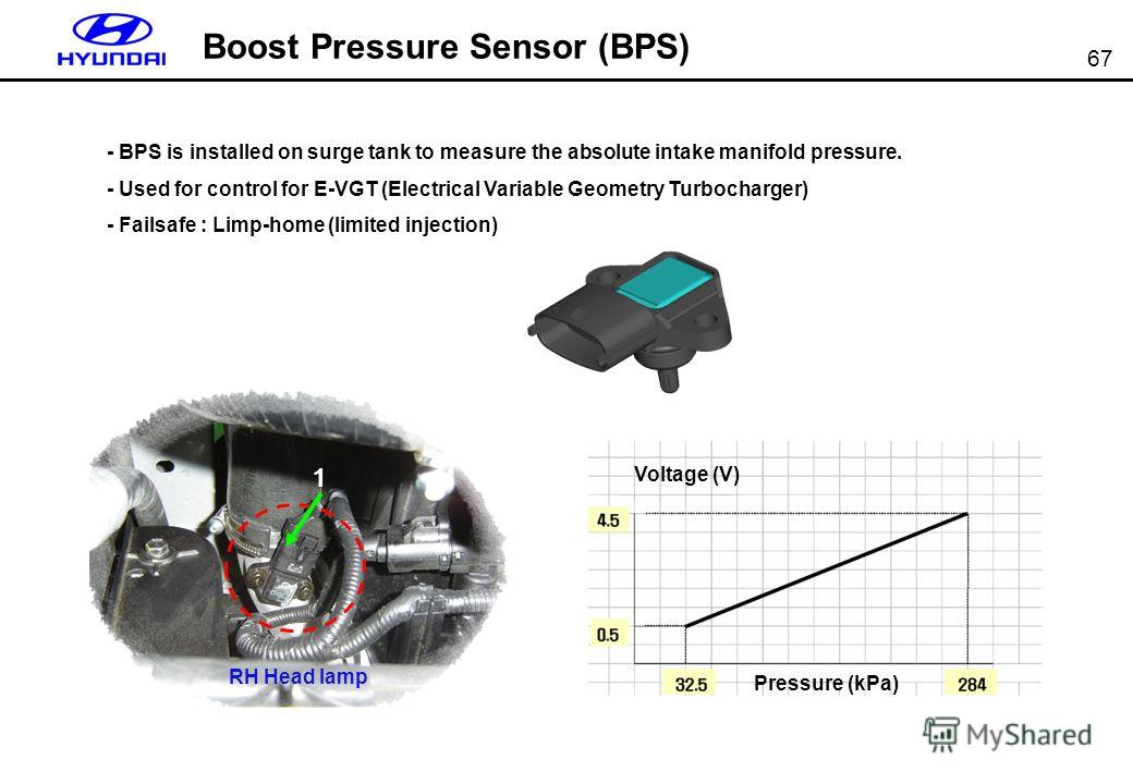 67 Boost Pressure Sensor (BPS) - BPS is installed on surge tank to measure the absolute intake manifold pressure. - Used for control for E-VGT (Electrical Variable Geometry Turbocharger) - Failsafe : Limp-home (limited injection) RH Head lamp 1 Volta