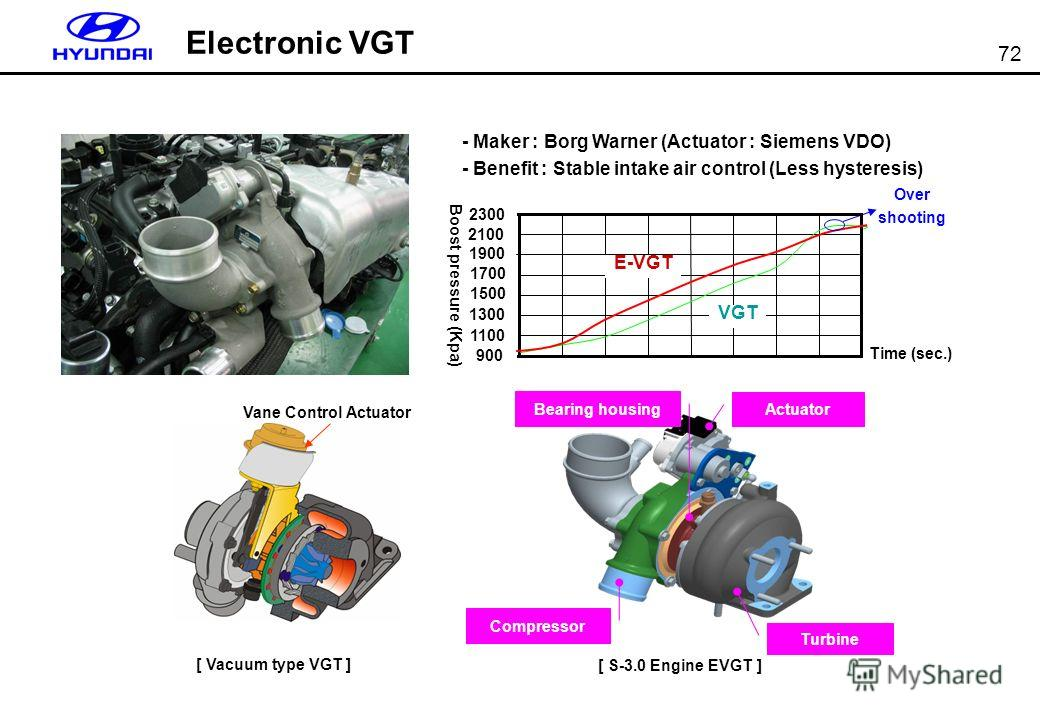 72 Electronic VGT Vane Control Actuator [ Vacuum type VGT ] [ S-3.0 Engine EVGT ] Compressor Turbine Actuator Bearing housing Boost pressure (Kpa) Over shooting E-VGT 900 1100 1300 1500 1700 1900 2100 2300 Time (sec.) VGT - Maker : Borg Warner (Actua