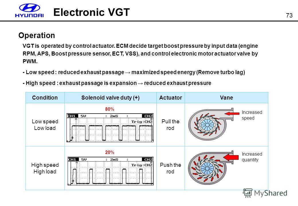 73 Electronic VGT VGT is operated by control actuator. ECM decide target boost pressure by input data (engine RPM, APS, Boost pressure sensor, ECT, VSS), and control electronic motor actuator valve by PWM. - Low speed : reduced exhaust passage maximi